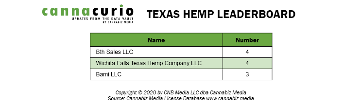 Texas Hemp Leaderboard