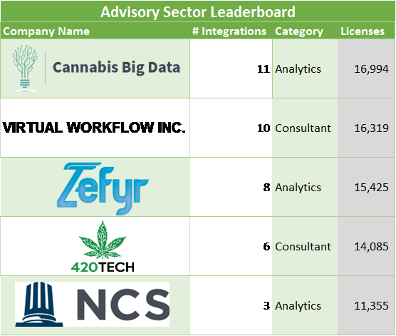 cannabis software advisory sector leaderboard