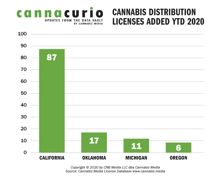 Cannabis Distribution Licenses Added YTD 2020
