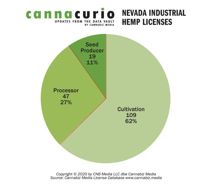 Nevada Industrial Hemp Licenses