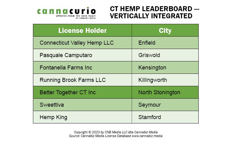 CT Hemp Leaderboard - Vertically Integrated