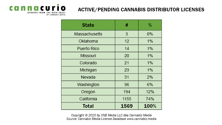 Active Cannabis Distribution Licenses By State