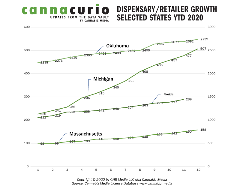 Dispensary Retailer Growth In Selected States YTD 2020