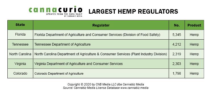 Largest Hemp Regulators