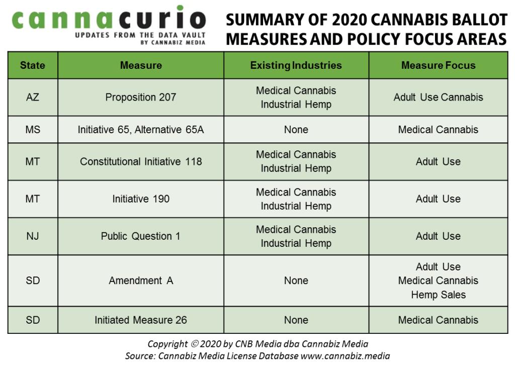 2020 cannabis ballot measures policy focus