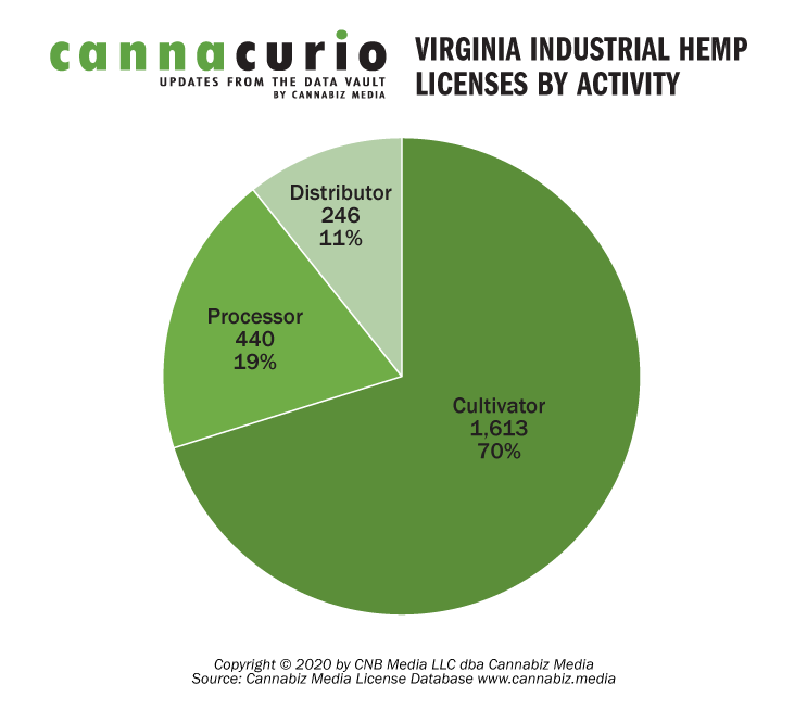 Virginia Industrial Hemp Licenses By Activity