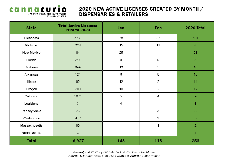 2020 New Active Dispensary/Retail Licenses Created By Month