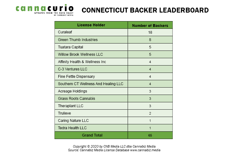Connecticut Backer Leaderboard