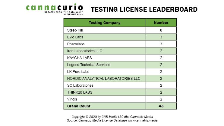 Testing License Leaderboard