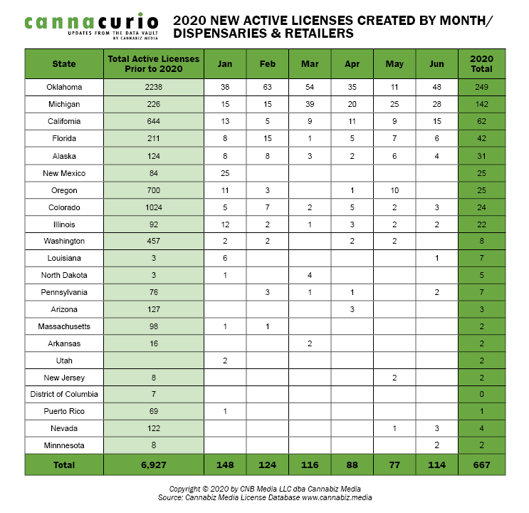 2020 New Active Licenses Created by Month / Dispensaries & Retailers