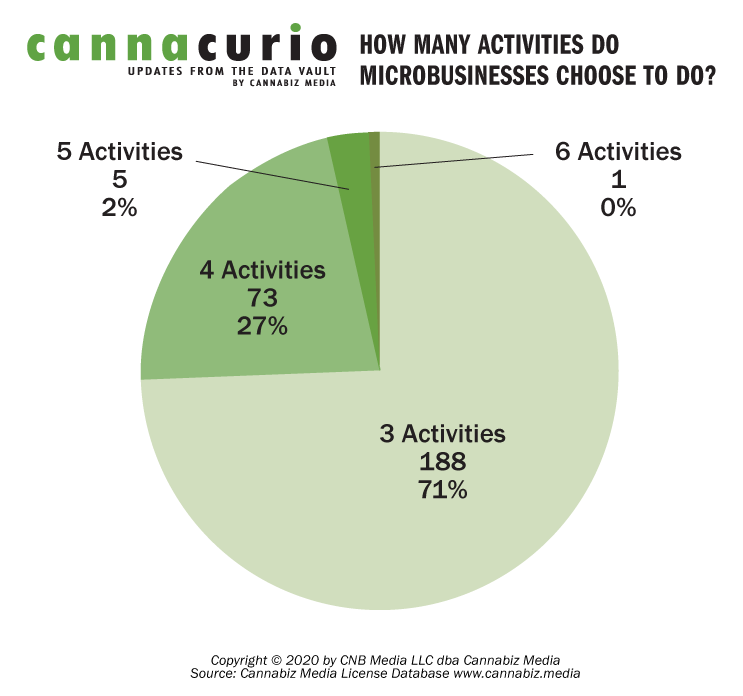 How Many Activities Do Microbusinesses Choose To Do?