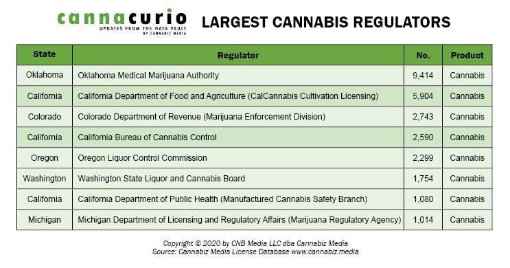 Largest Cannabis Regulators