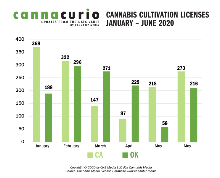 Cannabis Cultivation Licenses January-June 2020