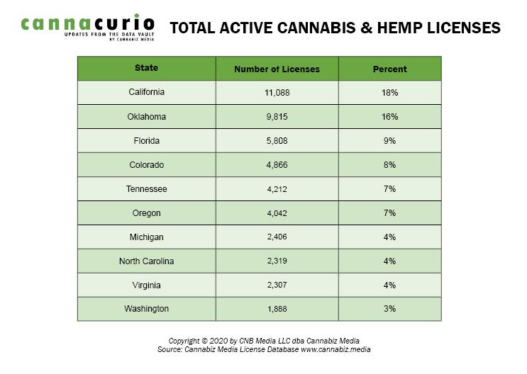 Total Active Cannabis & Hemp Licenses