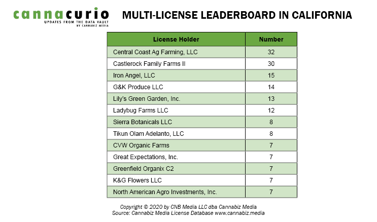 Multi-License Leaderboard In California
