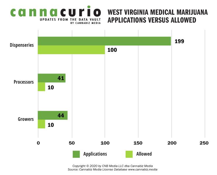 West Virginia Medical Marijuana Applications Versus Applied