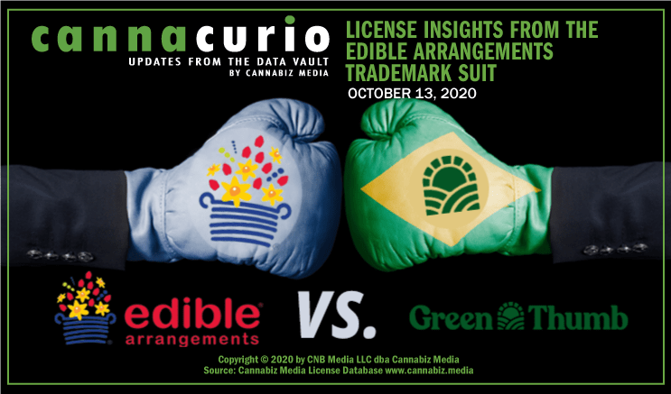 Cannacurio: License Insights from the Edible Arrangements Trademark Suit
