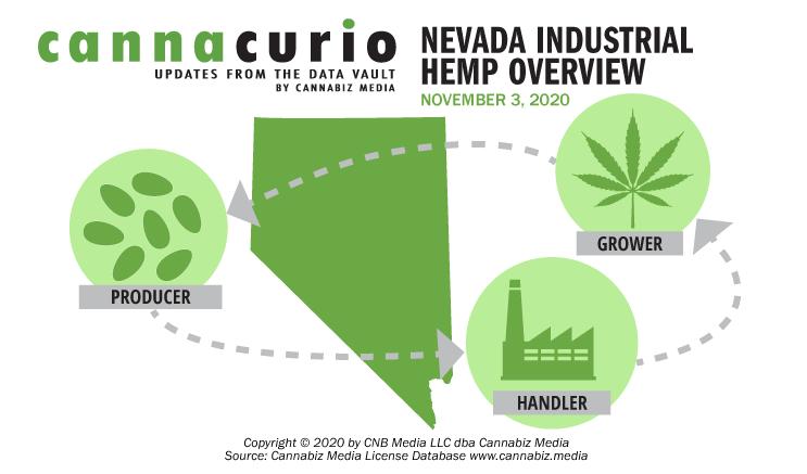 Cannacurio: Nevada Industrial Hemp Overview