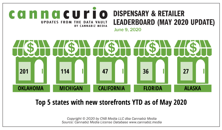 Cannacurio: Dispensary & Retailer Leaderboard (May 2020 Update)