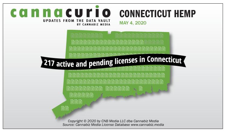 Cannacurio: Connecticut Hemp