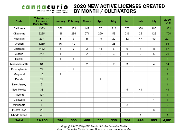 2020 New Active Cultivator Licenses By Month
