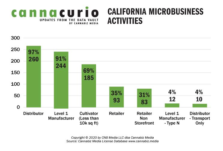 California Microbusiness Activities
