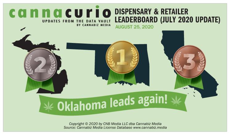 Cannacurio: Dispensary & Retailer Leaderboard (July 2020 Update)