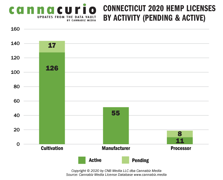 Connecticut 2020 Hemp Licenses by Activity