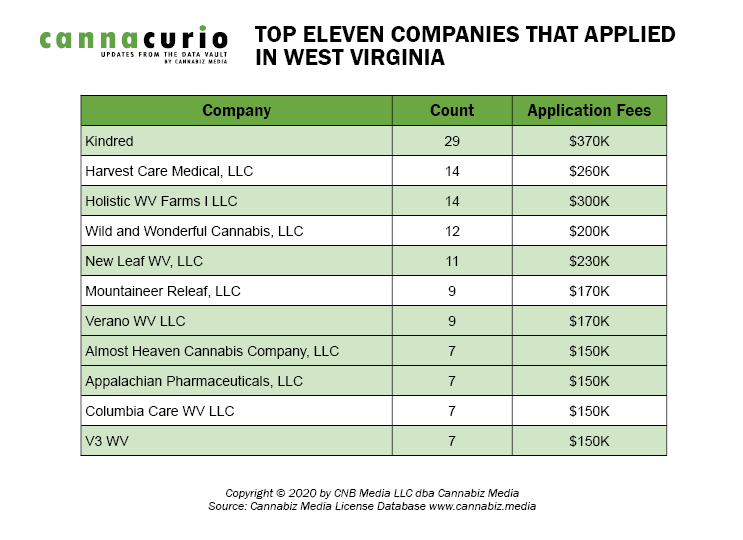 Top Eleven Companies That Applied in West Virginia