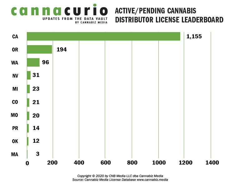 Active Cannabis Distributor License Leaderboard
