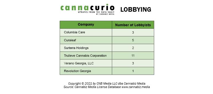 Georgia Cannabis License Companies with Lobbyists