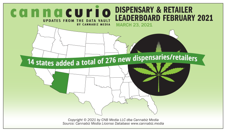Cannacurio #42: Dispensary & Retailer Leaderboard February 2021