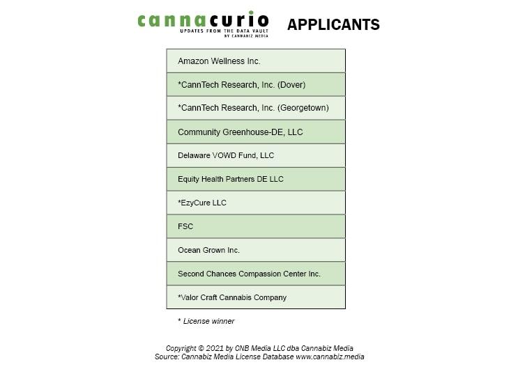cannabis license applicants