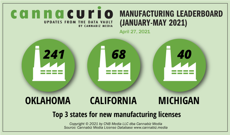 Cannacurio #45: Manufacturing Licenses January - May 2021