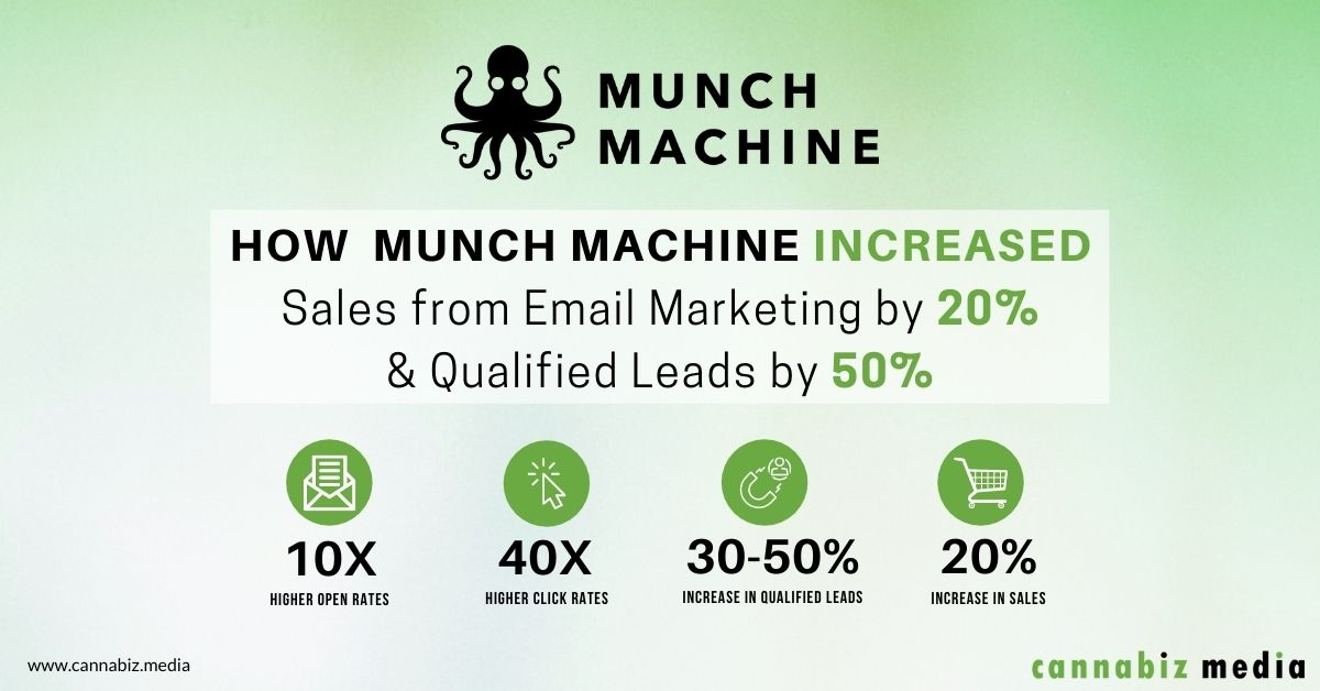 How Munch Machine Increased Sales from Email Marketing by 20%