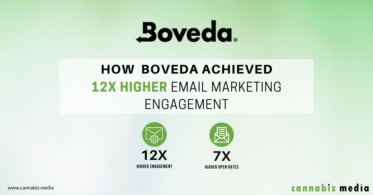 How Boveda Achieved 12X Higher Email Marketing Engagement
