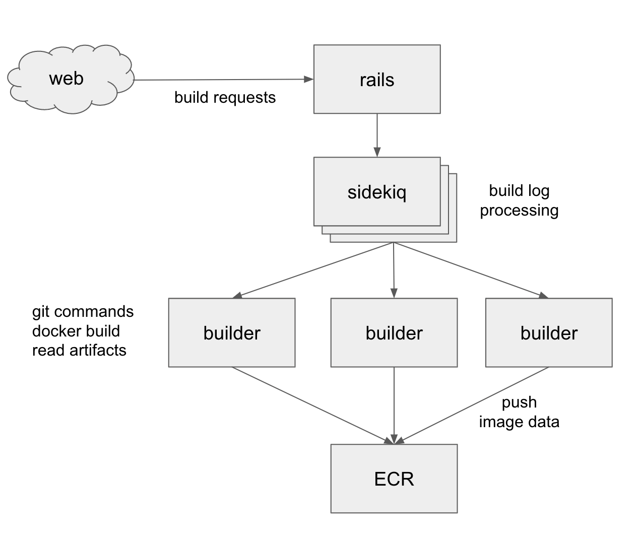 release-builder-architecture