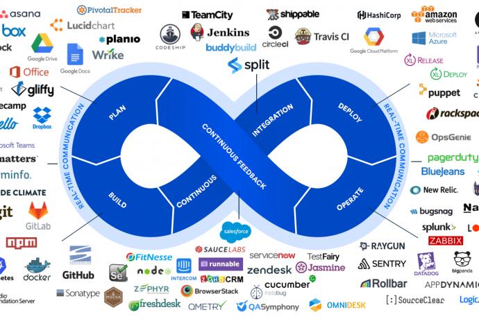 Devops Tools and Technolgies
