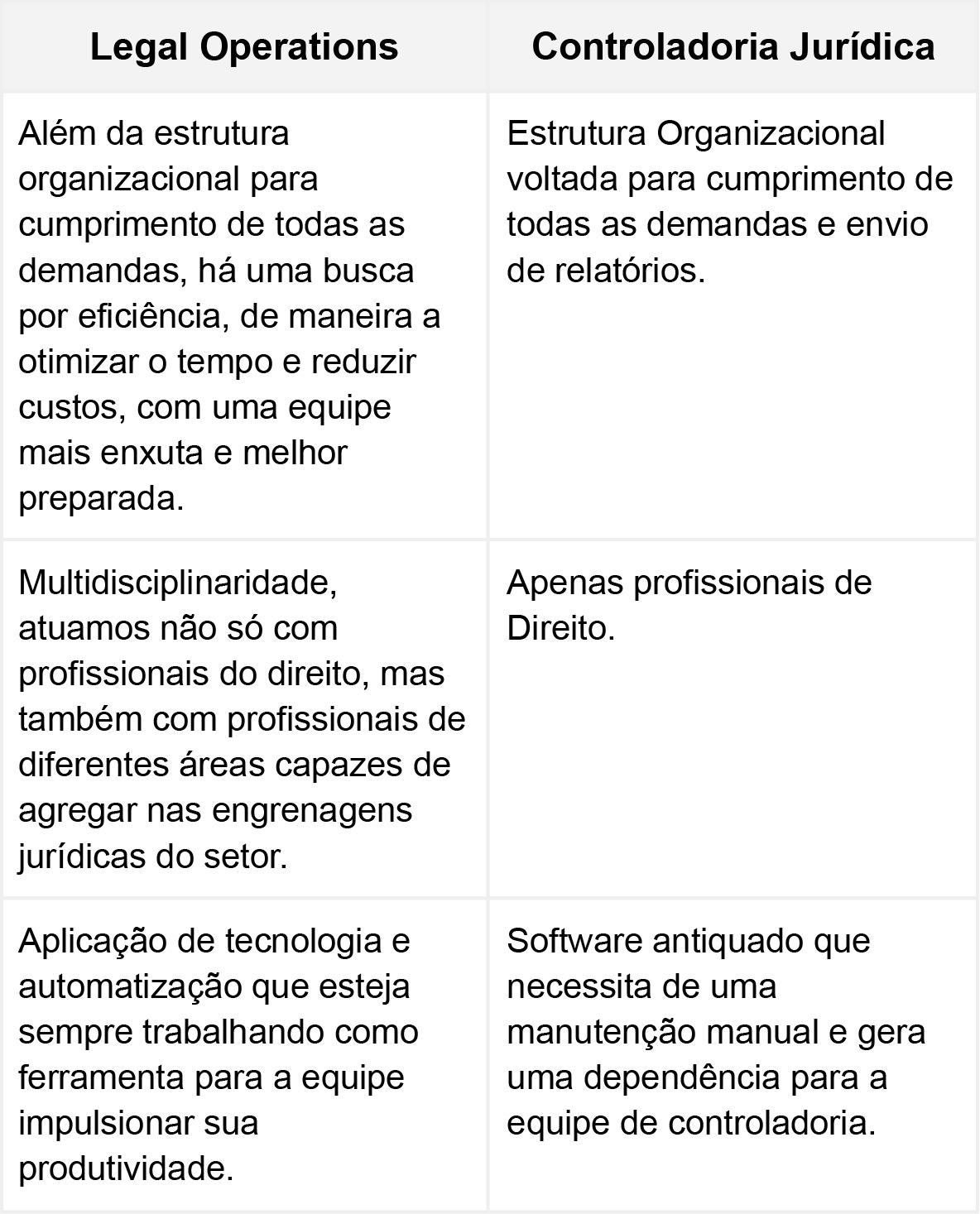 tabela comparativa entre legal operations e controladoria juridica
