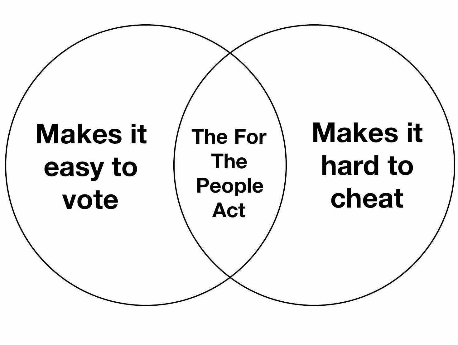 easy diagram