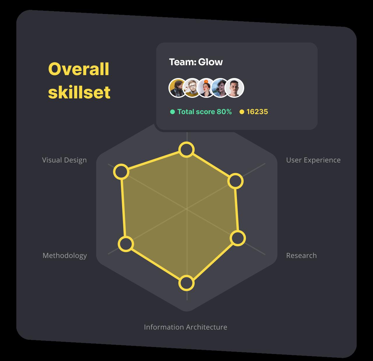 Visualize team skillset