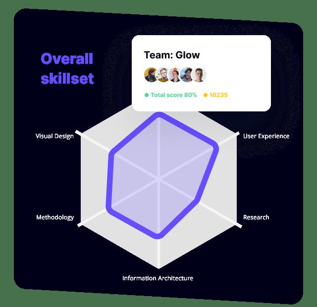 Value team analysis