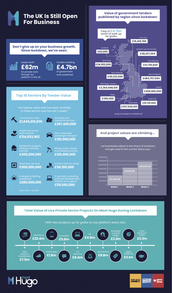 Infographic with details of UK business growth after coronavirus lockdown
