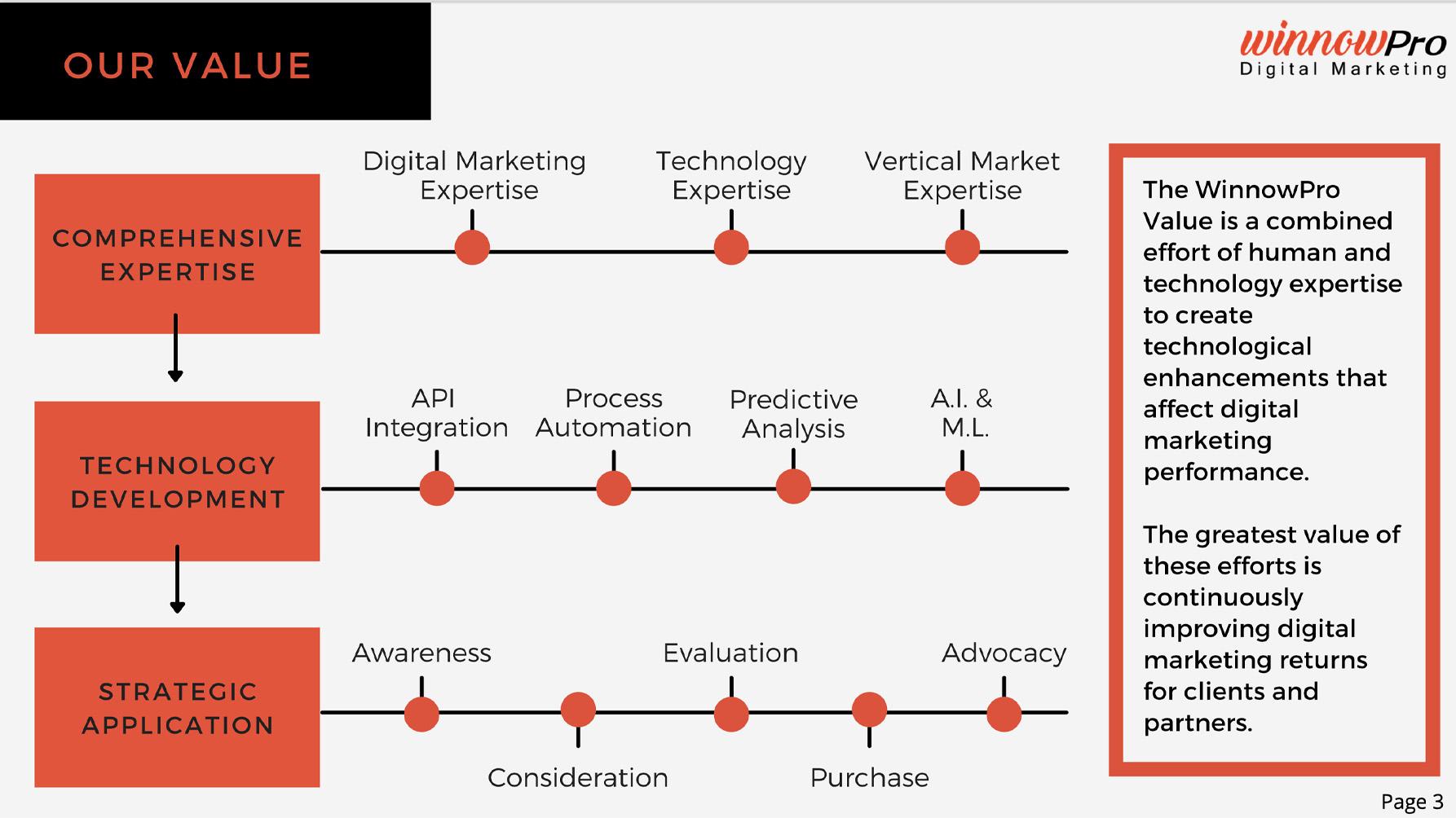 Image of WinnowPro's Value principles