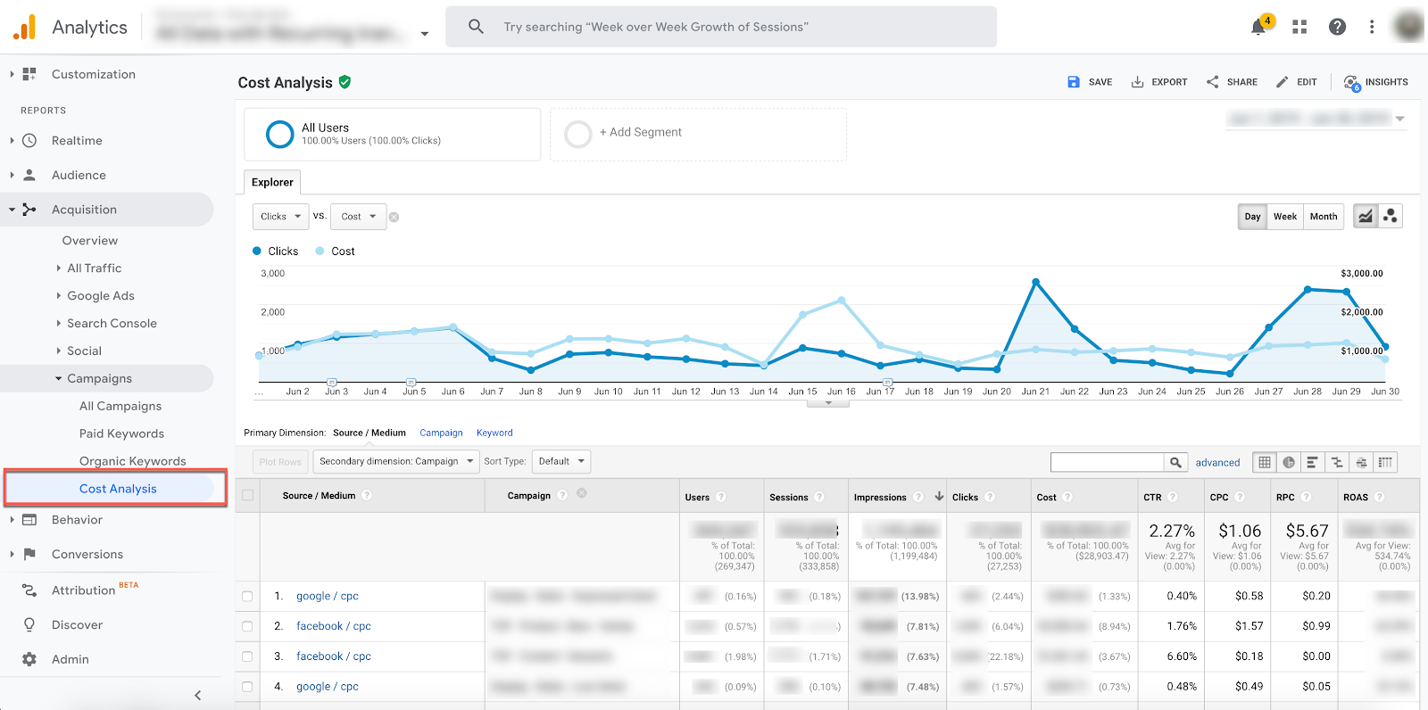 A glimpse at Analytics
