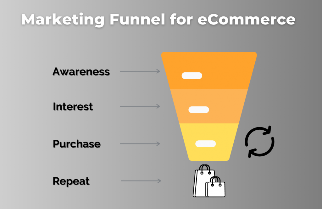 Ecommerce Marketing Funnel stages