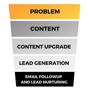 Content lead generation funnel