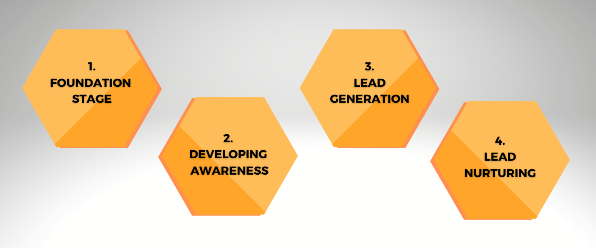 4 Stages of building a SaaS marketing strategy