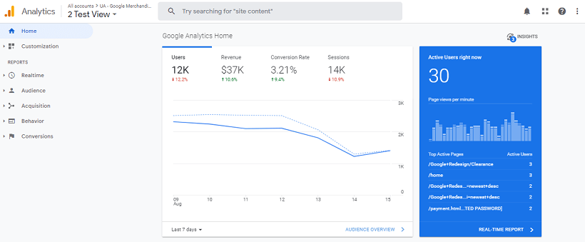 google analytics for measuring ecommerce store performance