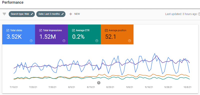 seo for content optimization